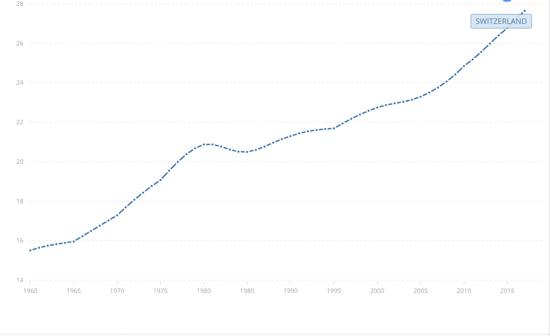 Switzerland age dependency ratio